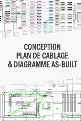 plan de cable pour projets audiovisuels professionels