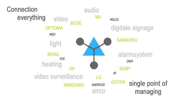 AV projecten - Automatisatie